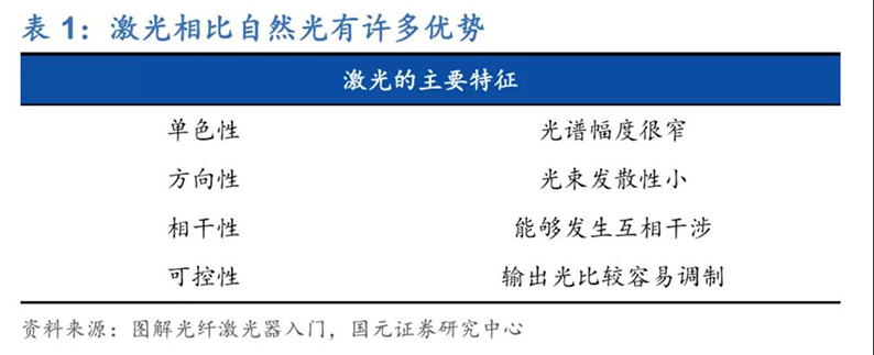 2020年7月16日_行业新闻_2020年光纤激光器行业深度报告1.jpg