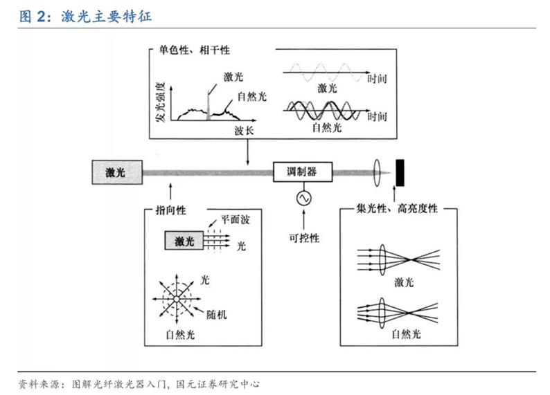2020年7月16日_行业新闻_2020年光纤激光器行业深度报告2.jpg