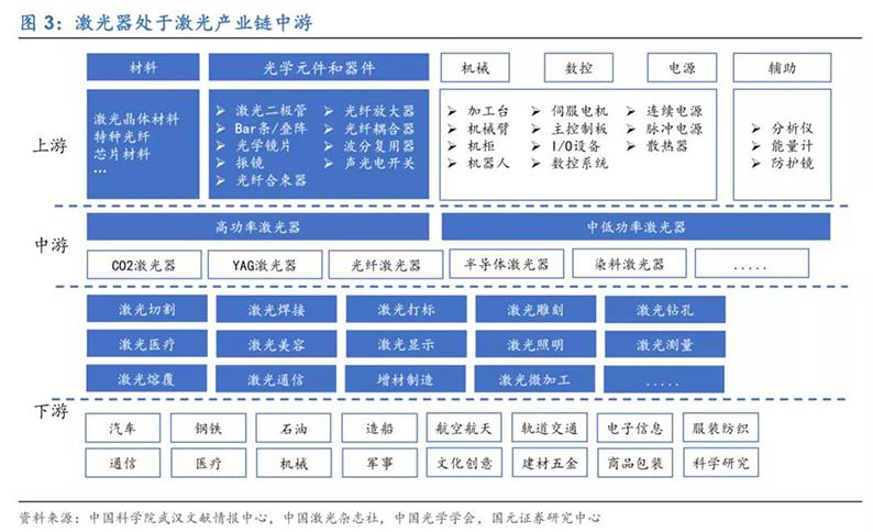 2020年7月16日_行业新闻_2020年光纤激光器行业深度报告3.jpg