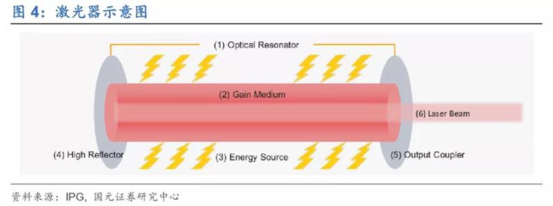2020年7月16日_行业新闻_2020年光纤激光器行业深度报告4.jpg