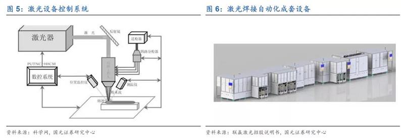 2020年7月16日_行业新闻_2020年光纤激光器行业深度报告5.jpg