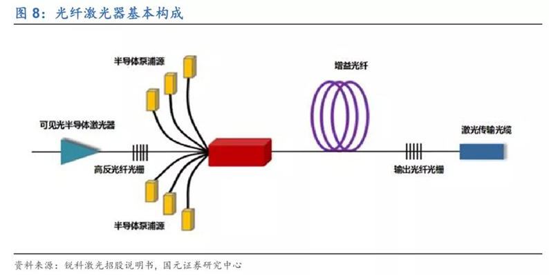 2020年7月16日_行业新闻_2020年光纤激光器行业深度报告8.jpg