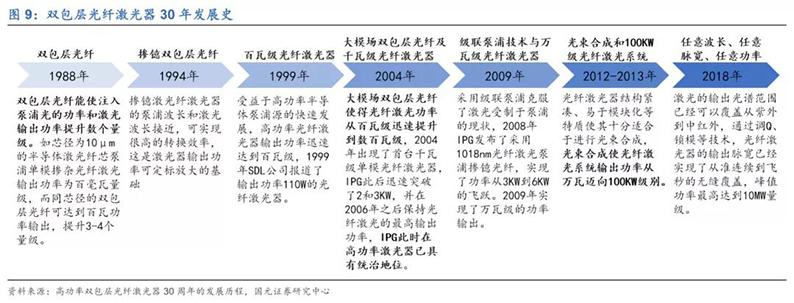 2020年7月16日_行业新闻_2020年光纤激光器行业深度报告9.jpg