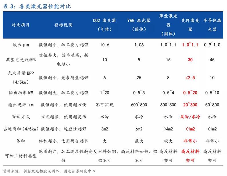 2020年7月16日_行业新闻_2020年光纤激光器行业深度报告10.jpg