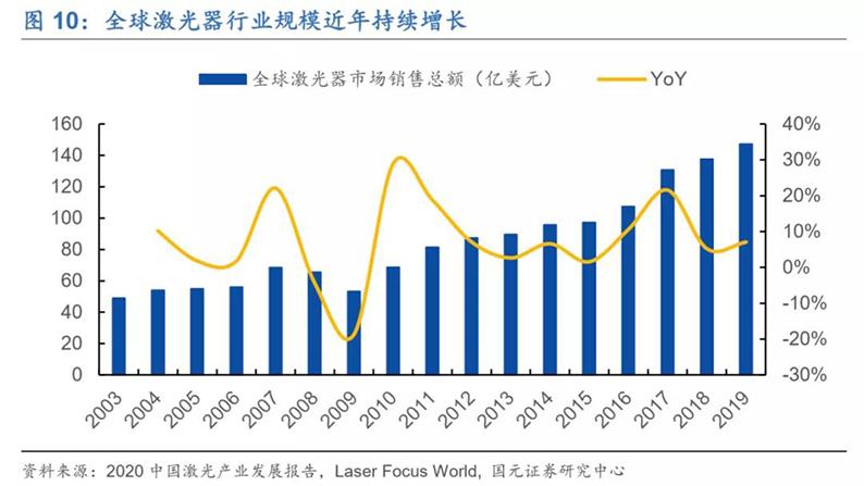 2020年7月16日_行业新闻_2020年光纤激光器行业深度报告12.jpg
