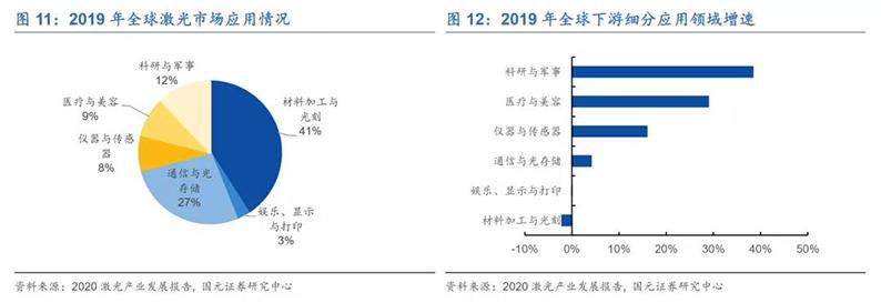 2020年7月16日_行业新闻_2020年光纤激光器行业深度报告13.jpg
