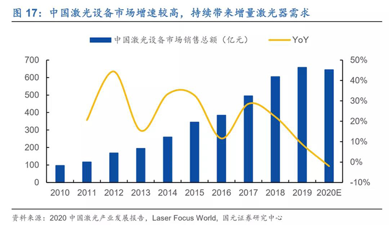 2020年7月16日_行业新闻_2020年光纤激光器行业深度报告17.jpg