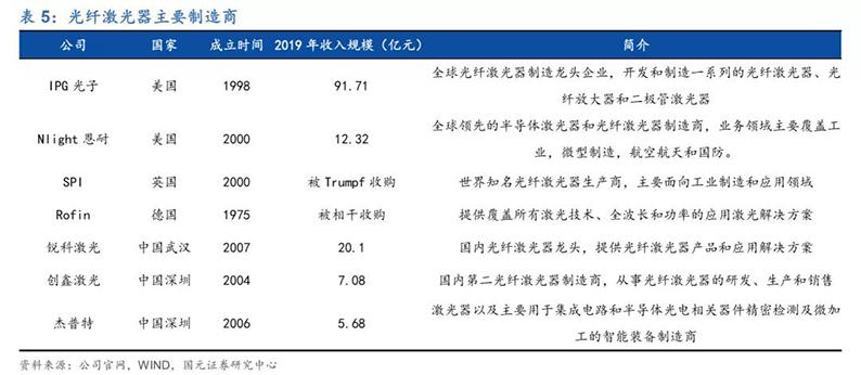 2020年7月16日_行业新闻_2020年光纤激光器行业深度报告20.jpg