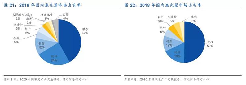2020年7月16日_行业新闻_2020年光纤激光器行业深度报告21.jpg