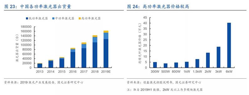 2020年7月16日_行业新闻_2020年光纤激光器行业深度报告22.jpg