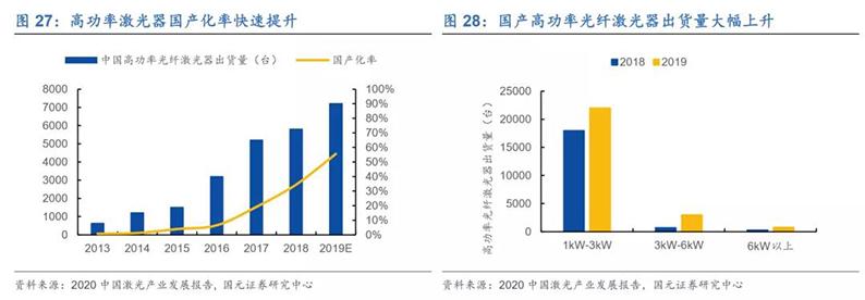 2020年7月16日_行业新闻_2020年光纤激光器行业深度报告24.jpg