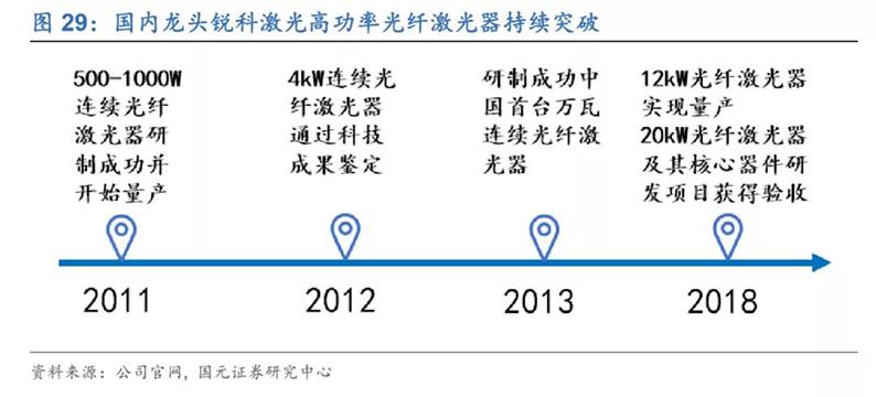 2020年7月16日_行业新闻_2020年光纤激光器行业深度报告25.jpg
