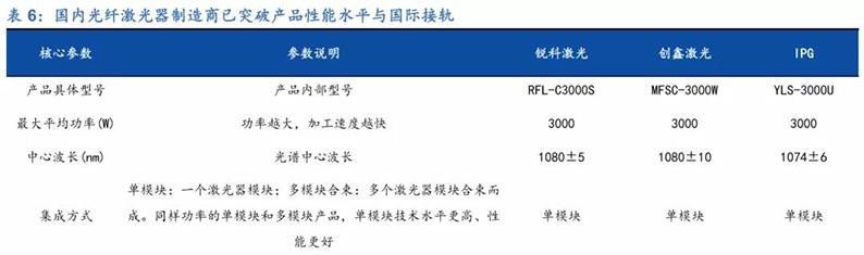 2020年7月16日_行业新闻_2020年光纤激光器行业深度报告26.jpg