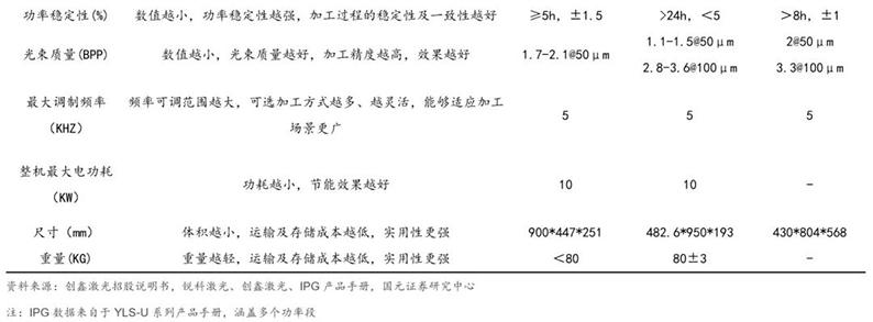 2020年7月16日_行业新闻_2020年光纤激光器行业深度报告27.jpg