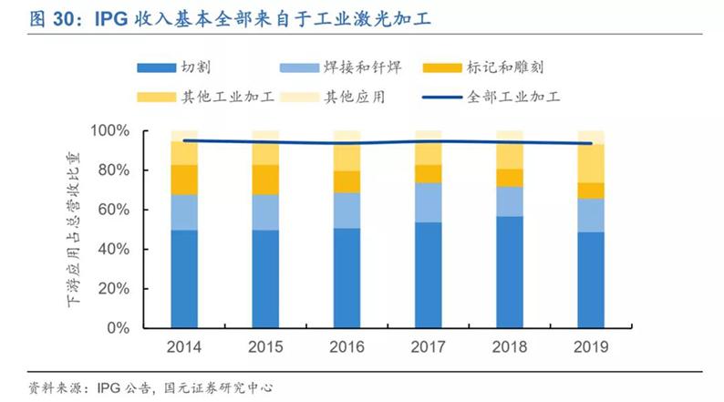 2020年7月16日_行业新闻_2020年光纤激光器行业深度报告29.jpg
