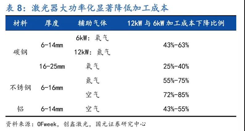 2020年7月16日_行业新闻_2020年光纤激光器行业深度报告31.jpg