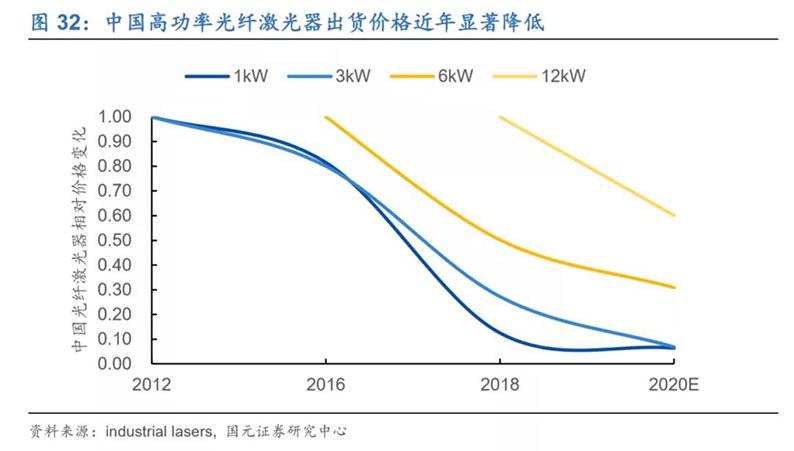 2020年7月16日_行业新闻_2020年光纤激光器行业深度报告32.jpg