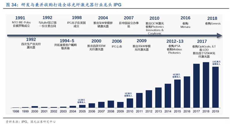 2020年7月16日_行业新闻_2020年光纤激光器行业深度报告34.jpg