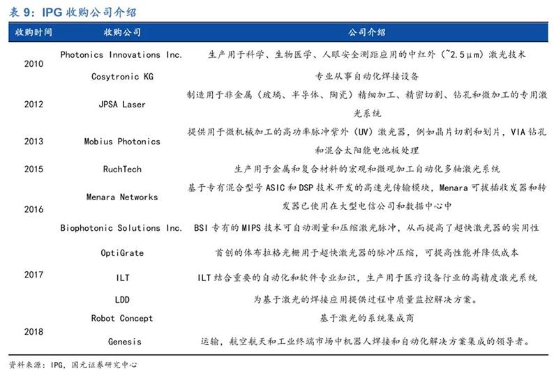 2020年7月16日_行业新闻_2020年光纤激光器行业深度报告35.jpg