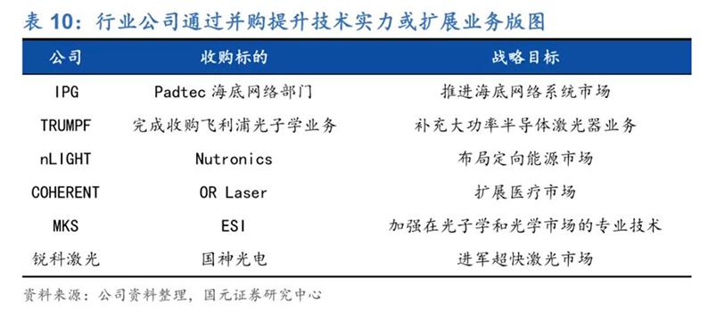 2020年7月16日_行业新闻_2020年光纤激光器行业深度报告36.jpg