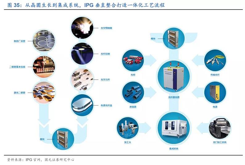 2020年7月16日_行业新闻_2020年光纤激光器行业深度报告37.jpg