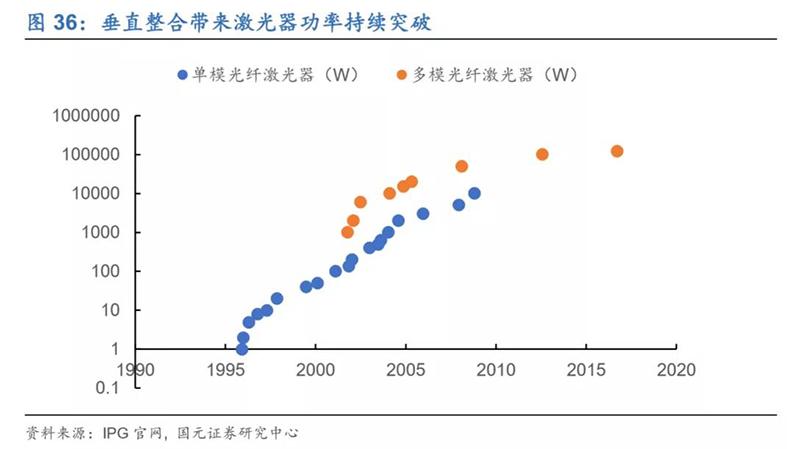 2020年7月16日_行业新闻_2020年光纤激光器行业深度报告38.jpg