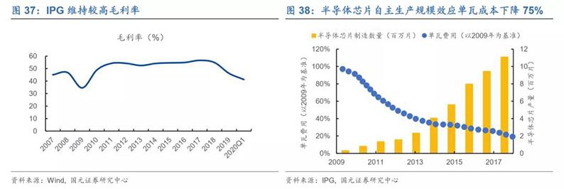 2020年7月16日_行业新闻_2020年光纤激光器行业深度报告39.jpg