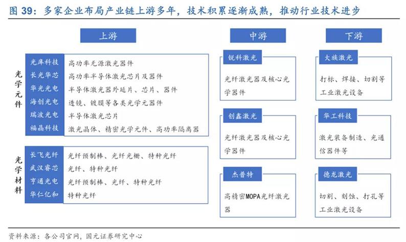 2020年7月16日_行业新闻_2020年光纤激光器行业深度报告40.jpg