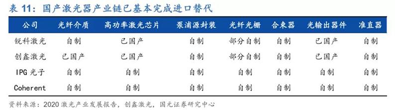 2020年7月16日_行业新闻_2020年光纤激光器行业深度报告41.jpg